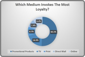 Promotional-Products-Statistics-Loyalty